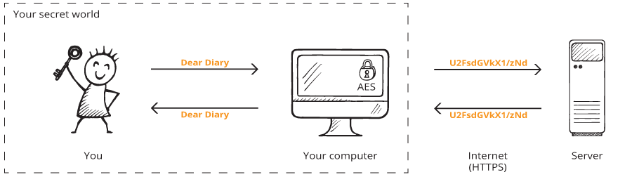 encryption_process